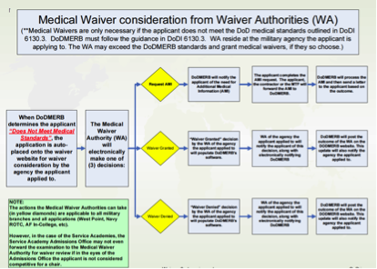 Waiver Flow